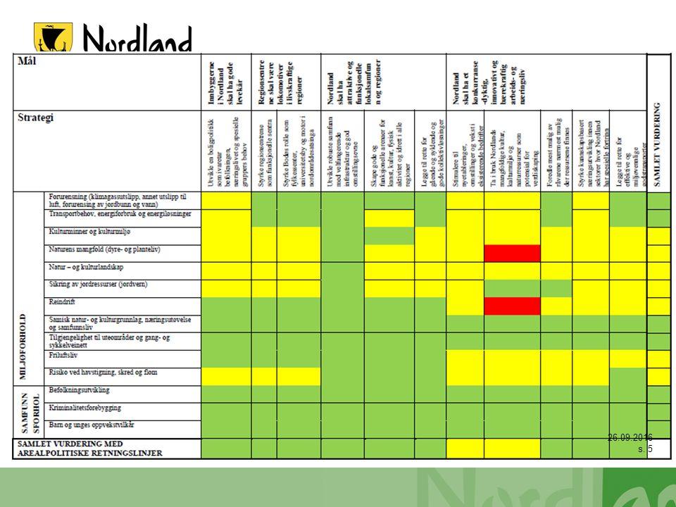Naturmangfoldloven kap II Naturmangfoldloven er en sektorovergripende lov som i kapittel II omfatter «Alminnelige bestemmelser om bærekraftig bruk».