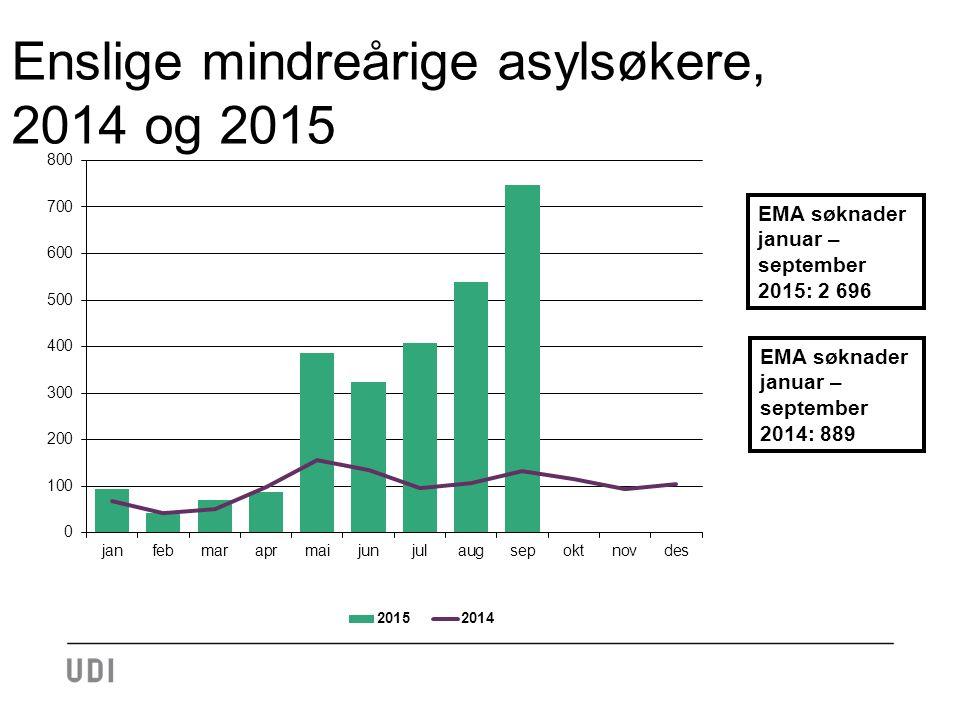 Enslige mindreårige asylsøkere, 2014 og 2015 4 EMA søknader januar – september 2014: 889 EMA søknader januar – september 2015: 2 696