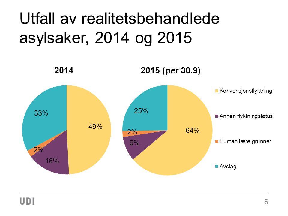 Utfall av realitetsbehandlede asylsaker, 2014 og 2015 6