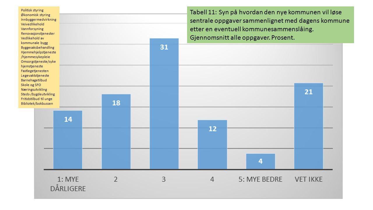 Tabell 11: Syn på hvordan den nye kommunen vil løse sentrale oppgaver sammenlignet med dagens kommune etter en eventuell kommunesammenslåing. Gjennoms