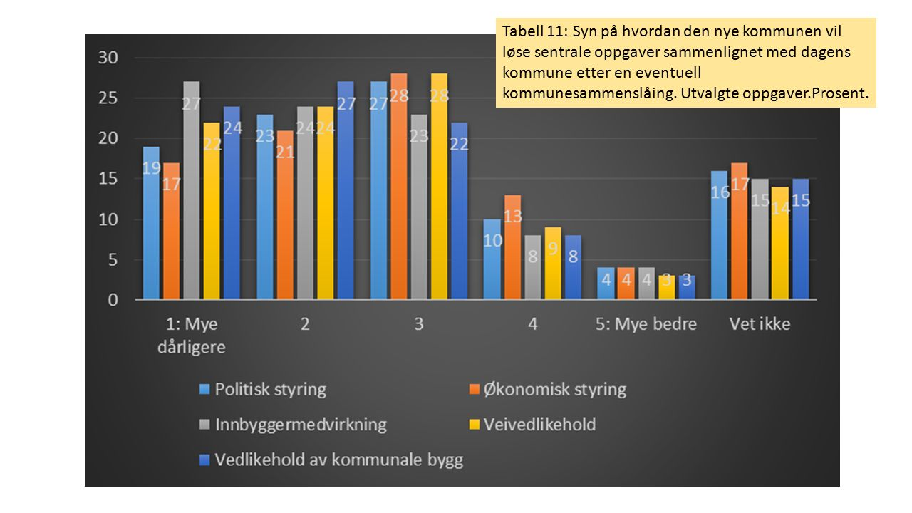 Tabell 11: Syn på hvordan den nye kommunen vil løse sentrale oppgaver sammenlignet med dagens kommune etter en eventuell kommunesammenslåing. Utvalgte