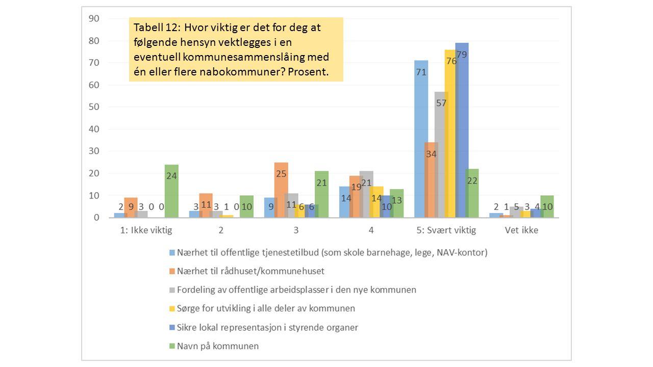 Tabell 12: Hvor viktig er det for deg at følgende hensyn vektlegges i en eventuell kommunesammenslåing med én eller flere nabokommuner? Prosent.