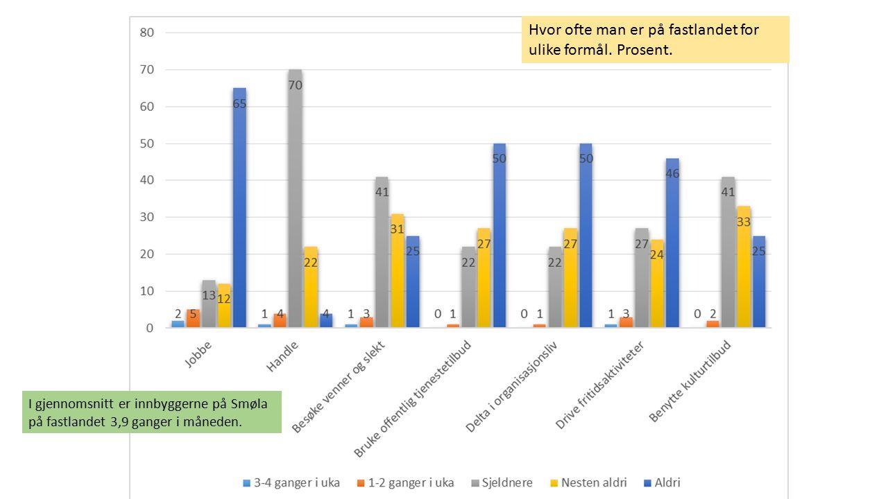 Hvor ofte man er på fastlandet for ulike formål. Prosent. I gjennomsnitt er innbyggerne på Smøla på fastlandet 3,9 ganger i måneden.