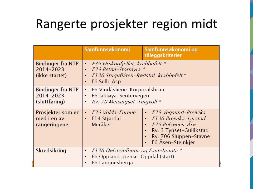 Rangerte prosjekter region midt