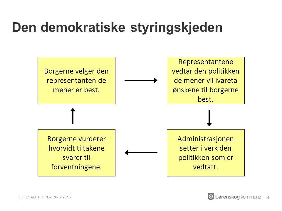 FOLKEVALGTOPPLÆRING 2015 Den demokratiske styringskjeden 4 Borgerne velger den representanten de mener er best.