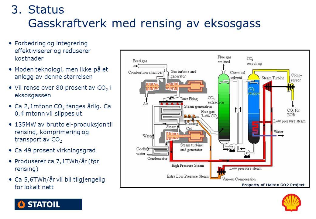 3.Status Gasskraftverk med rensing av eksosgass Forbedring og integrering effektiviserer og reduserer kostnader Moden teknologi, men ikke på et anlegg