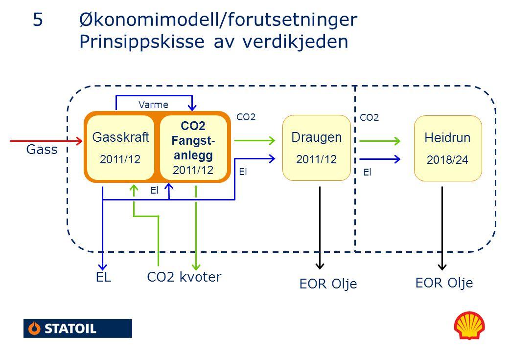 5Økonomimodell/forutsetninger Prinsippskisse av verdikjeden Gasskraft 2011/12 Heidrun 2018/24 Gass CO2 EOR Olje El CO2 Fangst- anlegg 2011/12 CO2 kvoter Draugen 2011/12 CO2 El EL Varme El