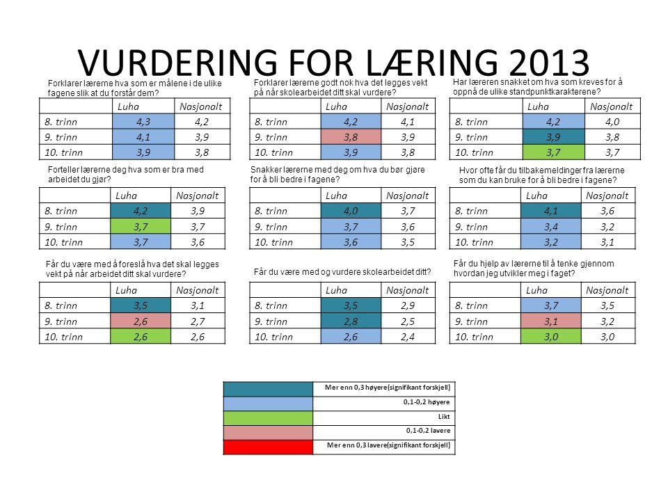VURDERING FOR LÆRING 2013 LuhaNasjonalt 8. trinn4,34,2 9. trinn4,13,9 10. trinn3,93,8 LuhaNasjonalt 8. trinn4,24,1 9. trinn3,83,9 10. trinn3,93,8 Luha