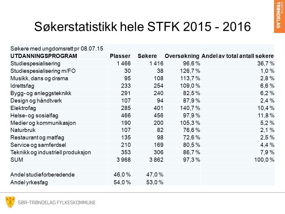 Søkerstatistikk hele STFK 2015 - 2016 Søkere med ungdomsrett pr 08.07.15 UTDANNINGSPROGRAMPlasserSøkereOversøkningAndel av total antall søkere Studiespesialisering1 4661 41696,6 %36,7 % Studiespesialisering m/FO3038126,7 %1,0 % Musikk, dans og drama95108113,7 %2,8 % Idrettsfag233254109,0 %6,6 % Bygg- og anleggsteknikk29124082,5 %6,2 % Design og håndtverk1079487,9 %2,4 % Elektrofag285401140,7 %10,4 % Helse- og sosialfag46645697,9 %11,8 % Medier og kommunikasjon190200105,3 %5,2 % Naturbruk1078276,6 %2,1 % Restaurant og matfag1359872,6 %2,5 % Service og samferdsel21016980,5 %4,4 % Teknikk og industriell produksjon35330686,7 %7,9 % SUM3 9683 86297,3 %100,0 % Andel studieforberedende46,0 %47,0 % Andel yrkesfag54,0 %53,0 %