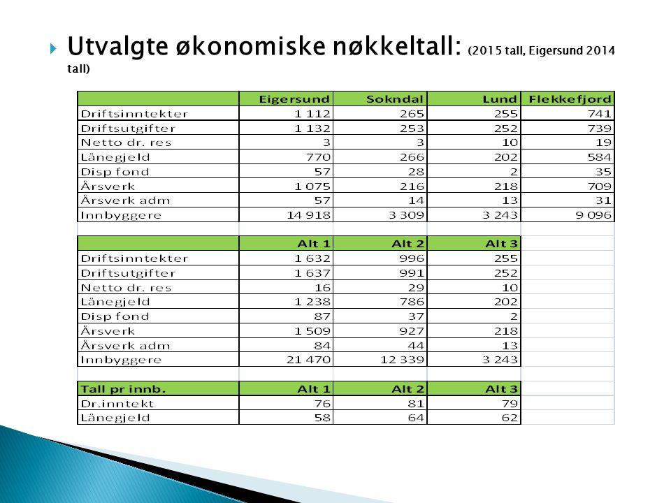  Utvalgte økonomiske nøkkeltall: (2015 tall, Eigersund 2014 tall)