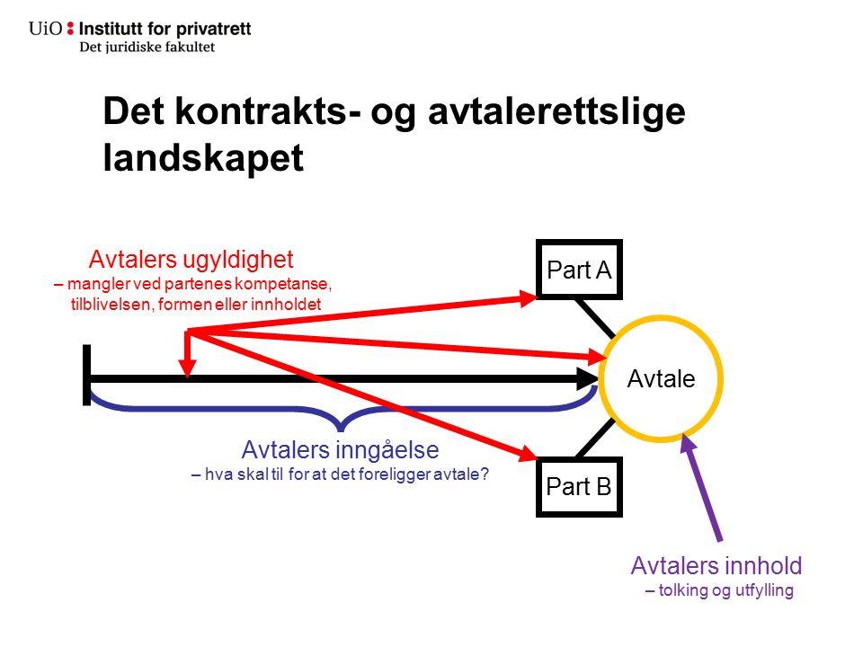 Det kontrakts- og avtalerettslige landskapet Avtale Avtalers ugyldighet – mangler ved partenes kompetanse, tilblivelsen, formen eller innholdet Part A
