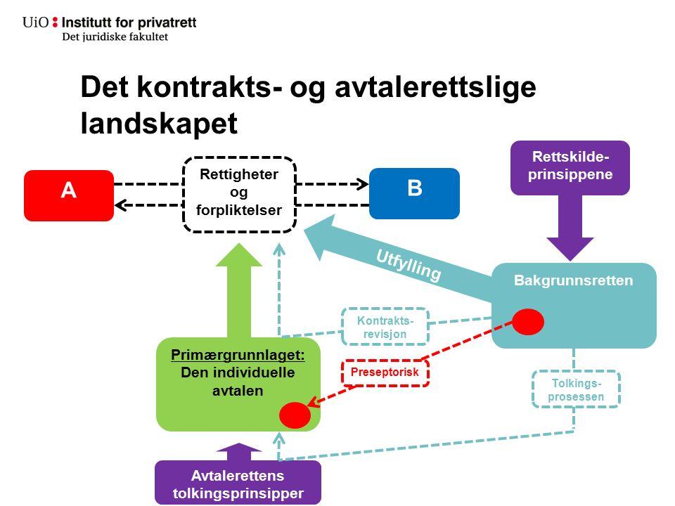 Det kontrakts- og avtalerettslige landskapet A B Rettigheter og forpliktelser Primærgrunnlaget: Den individuelle avtalen Bakgrunnsretten Preseptorisk