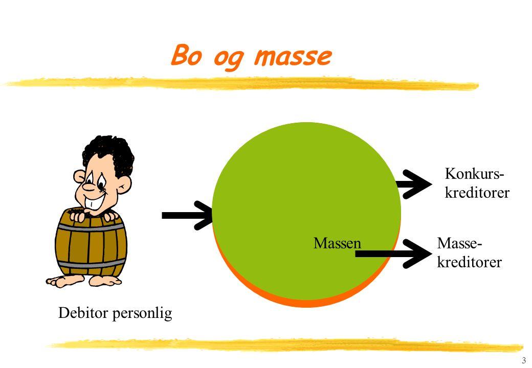 3 Bo og masse Boet Debitor personlig Konkurs- kreditorer MassenMasse- kreditorer