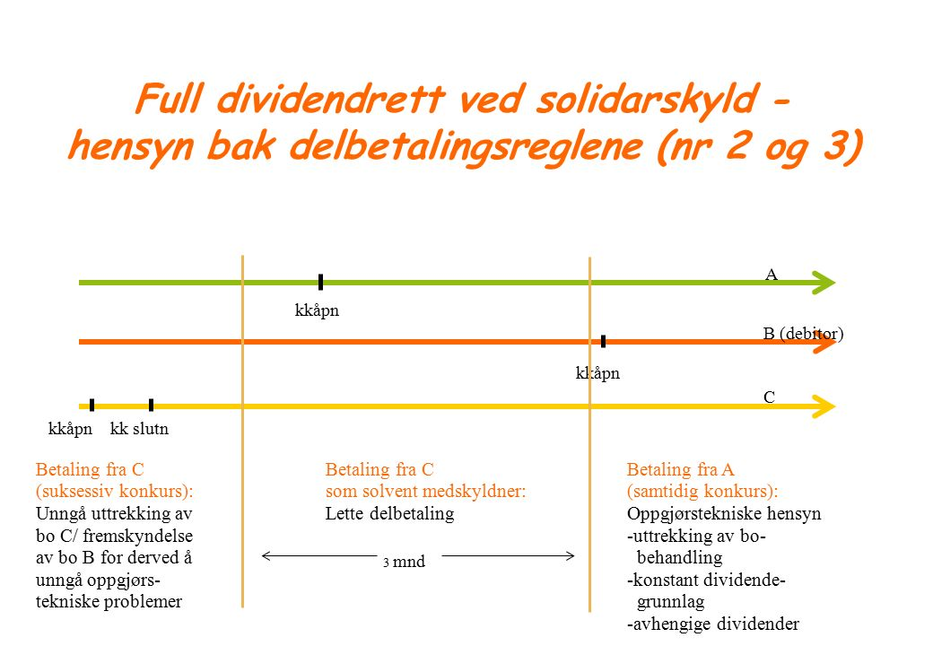 61 B (debitor) A kkåpn C kkåpn kk slutn 3 mnd Betaling fra C som solvent medskyldner: Lette delbetaling Betaling fra C (suksessiv konkurs): Unngå uttrekking av bo C/ fremskyndelse av bo B for derved å unngå oppgjørs- tekniske problemer Betaling fra A (samtidig konkurs): Oppgjørstekniske hensyn -uttrekking av bo- behandling -konstant dividende- grunnlag -avhengige dividender Full dividendrett ved solidarskyld - hensyn bak delbetalingsreglene (nr 2 og 3)