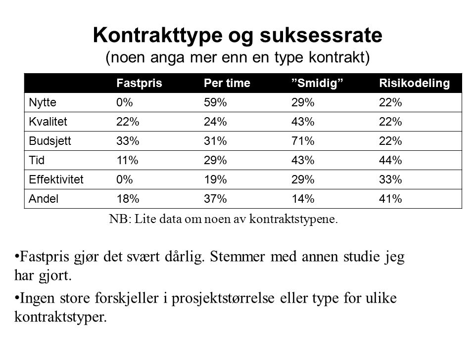 Kontrakttype og suksessrate (noen anga mer enn en type kontrakt) FastprisPer time Smidig Risikodeling Nytte0%59%29%22% Kvalitet22%24%43%22% Budsjett33%31%71%22% Tid11%29%43%44% Effektivitet0%19%29%33% Andel18%37%14%41% NB: Lite data om noen av kontraktstypene.