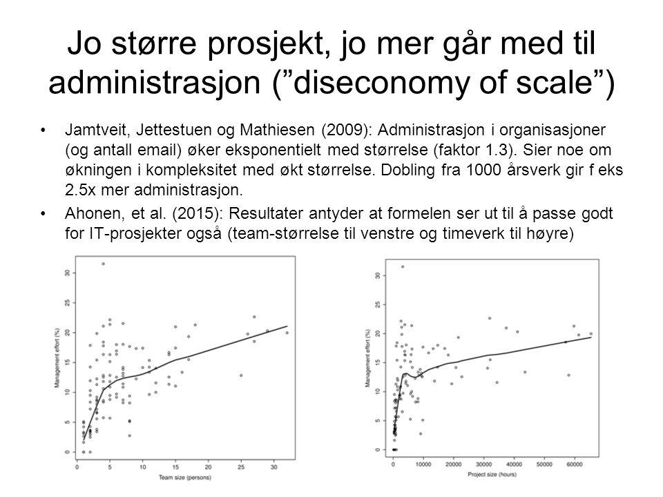 Jo større prosjekt, jo mer går med til administrasjon ( diseconomy of scale ) Jamtveit, Jettestuen og Mathiesen (2009): Administrasjon i organisasjoner (og antall email) øker eksponentielt med størrelse (faktor 1.3).