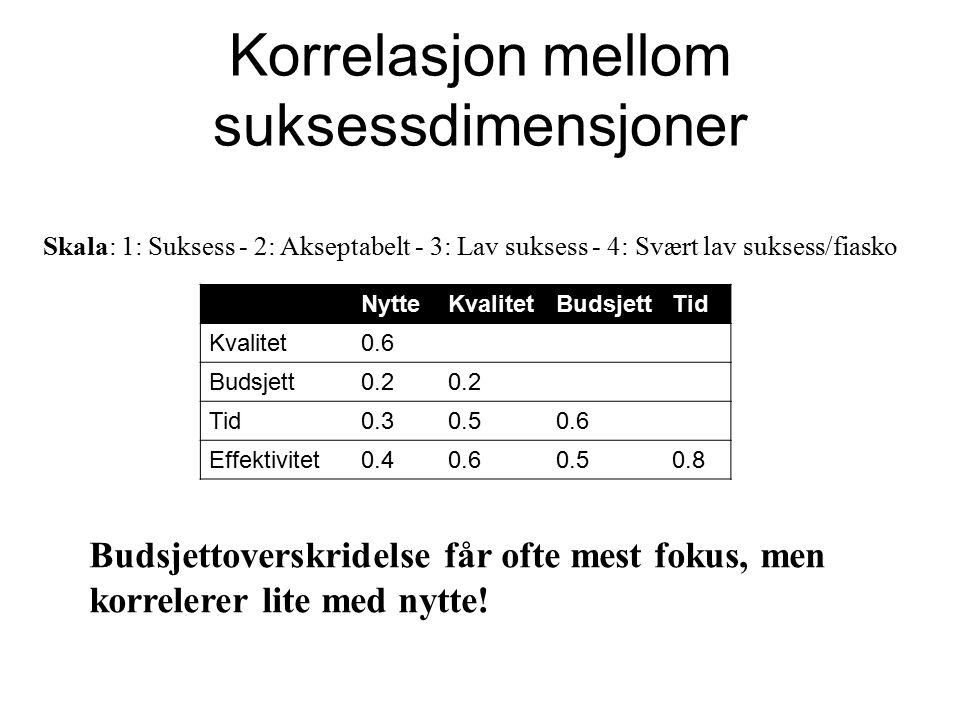 Korrelasjon mellom suksessdimensjoner NytteKvalitetBudsjettTid Kvalitet0.6 Budsjett0.2 Tid0.30.50.6 Effektivitet0.40.60.50.8 Budsjettoverskridelse får