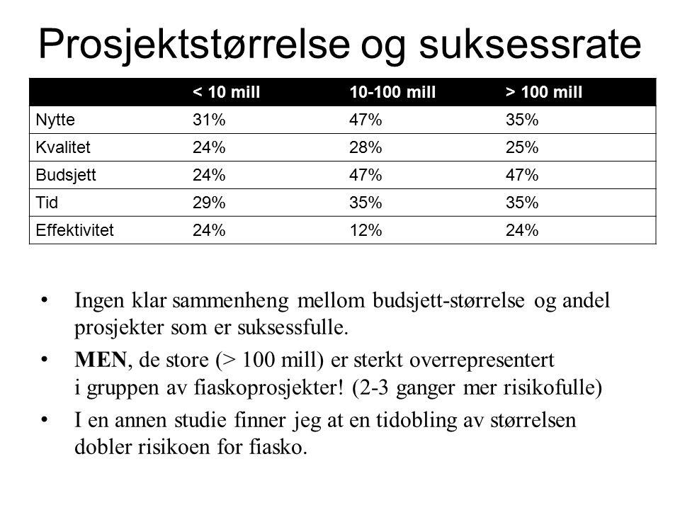 Prosjektstørrelse og suksessrate < 10 mill10-100 mill> 100 mill Nytte31%47%35% Kvalitet24%28%25% Budsjett24%47% Tid29%35% Effektivitet24%12%24% Ingen