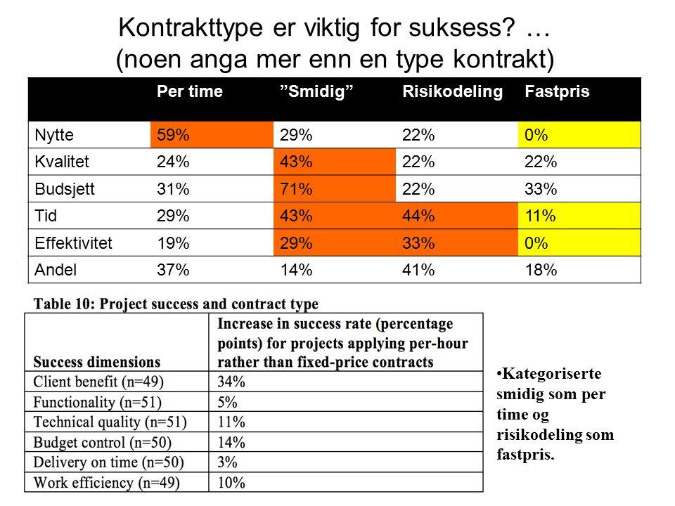 """Kontrakttype er viktig for suksess? … (noen anga mer enn en type kontrakt) Per time""""Smidig""""RisikodelingFastpris Nytte59%29%22%0% Kvalitet24%43%22% Bud"""