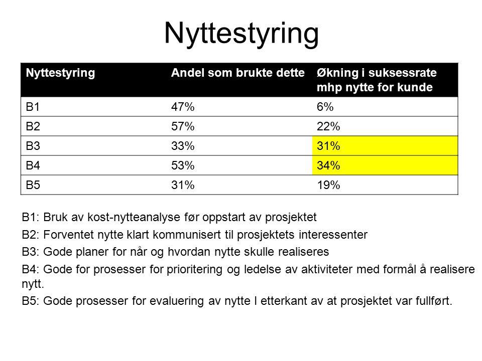 Nyttestyring Andel som brukte detteØkning i suksessrate mhp nytte for kunde B147%6% B257%22% B333%31% B453%34% B531%19% B1: Bruk av kost-nytteanalyse