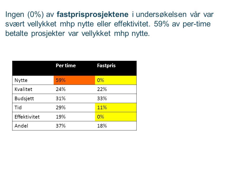 Ingen (0%) av fastprisprosjektene i undersøkelsen vår var svært vellykket mhp nytte eller effektivitet.