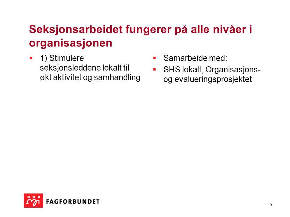 9 Seksjonsarbeidet fungerer på alle nivåer i organisasjonen  1) Stimulere seksjonsleddene lokalt til økt aktivitet og samhandling  Samarbeide med:  SHS lokalt, Organisasjons- og evalueringsprosjektet