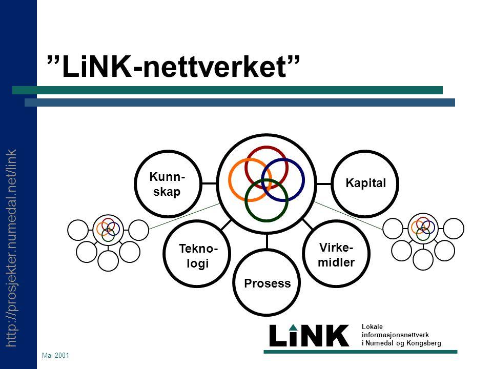 http://prosjekter.numedal.net/link LINK Lokale informasjonsnettverk i Numedal og Kongsberg Mai 2001 Hva er LiNK.