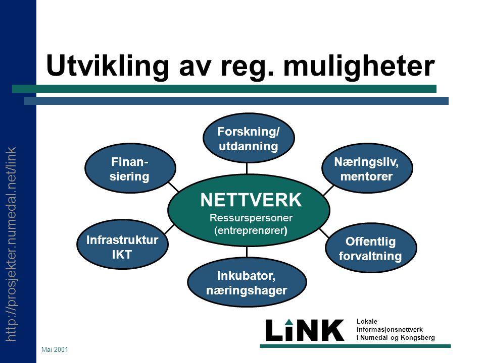 http://prosjekter.numedal.net/link LINK Lokale informasjonsnettverk i Numedal og Kongsberg Mai 2001 Hvem er LiNK.