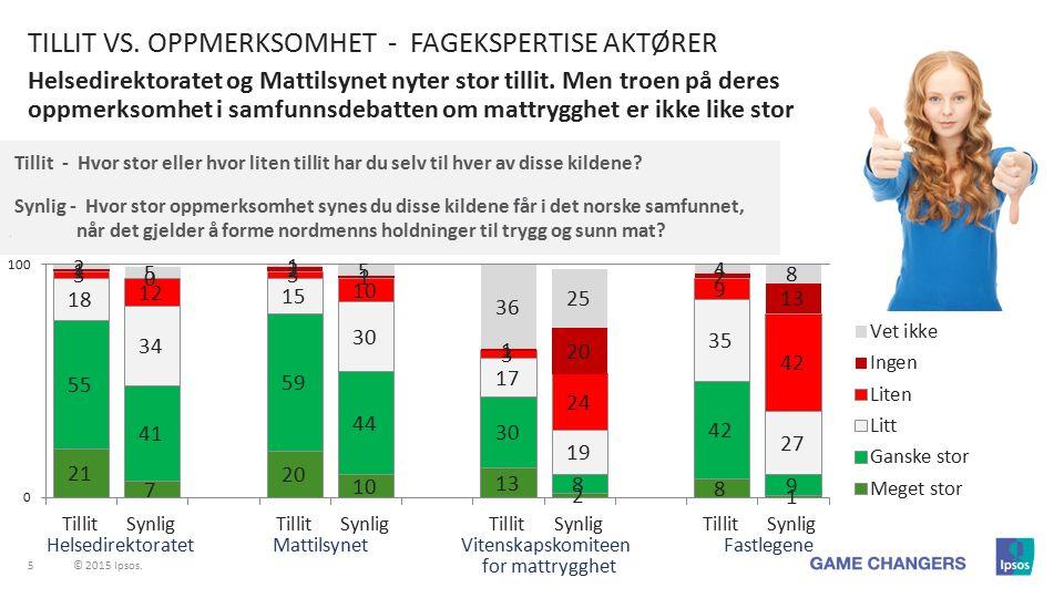 5 © 2015 Ipsos. Helsedirektoratet og Mattilsynet nyter stor tillit.