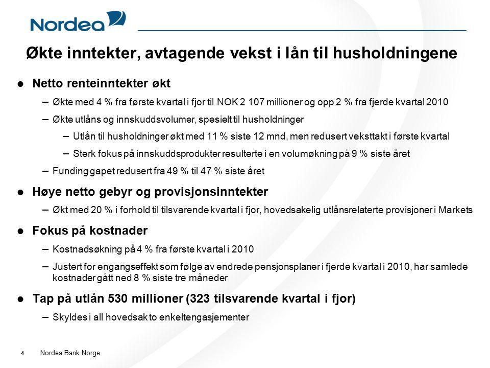 Nordea Bank Norge 44 Økte inntekter, avtagende vekst i lån til husholdningene Netto renteinntekter økt – Økte med 4 % fra første kvartal i fjor til NO