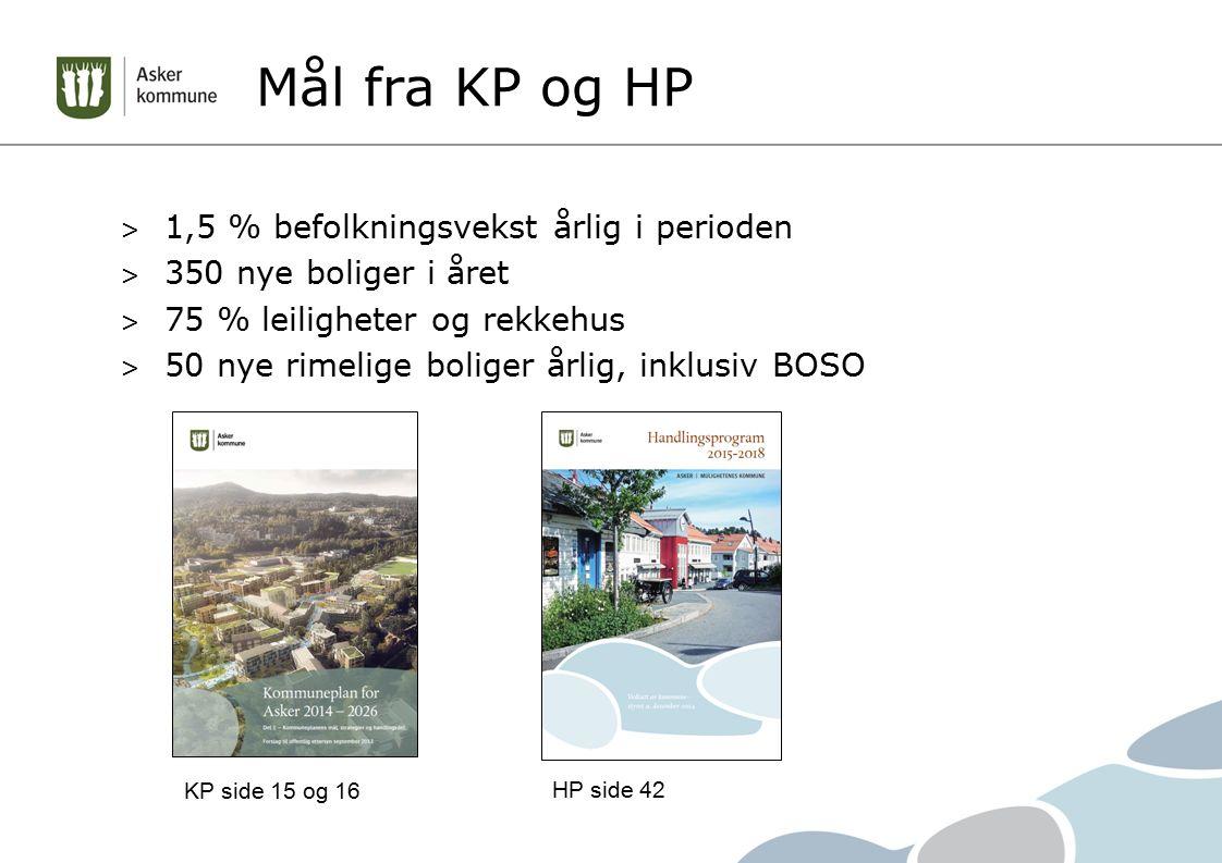Mål fra KP og HP > 1,5 % befolkningsvekst årlig i perioden > 350 nye boliger i året > 75 % leiligheter og rekkehus > 50 nye rimelige boliger årlig, inklusiv BOSO HP side 42 KP side 15 og 16