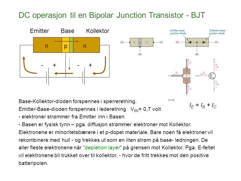 DC operasjon til en Bipolar Junction Transistor - BJT Under normale arbeidsforhold vil strømmene I C og I E variere direkte som funksjon av I B → I C = β ·I B Strømforsterkningen β vil være i område 50 - 300 Base-Emitter JunctionCollector-Base JunctionOperating Region Reverse biased Forward biased Reverse biased Forward biased Cutoff Active Saturation Transistoren har 3 operasjons - modi