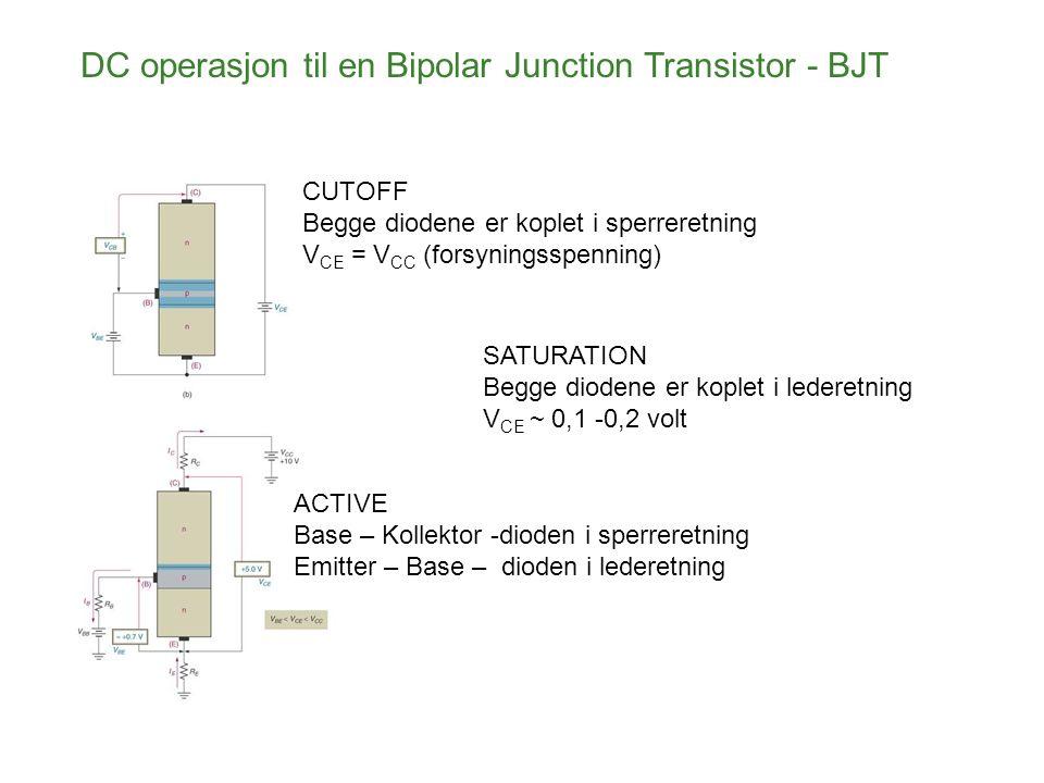 DC operasjon til en Bipolar Junction Transistor - BJT CUTOFF Begge diodene er koplet i sperreretning V CE = V CC (forsyningsspenning) SATURATION Begge diodene er koplet i lederetning V CE ~ 0,1 -0,2 volt ACTIVE Base – Kollektor -dioden i sperreretning Emitter – Base – dioden i lederetning