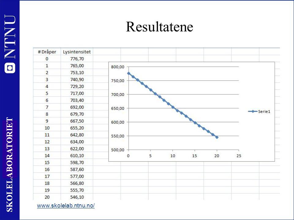20 SKOLELABORATORIET Resultatene www.skolelab.ntnu.no/