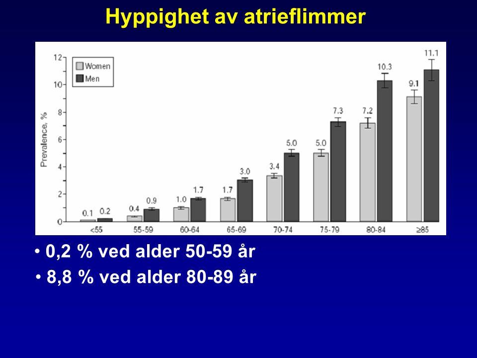 Hyppighet av atrieflimmer 0,2 % ved alder 50-59 år 8,8 % ved alder 80-89 år