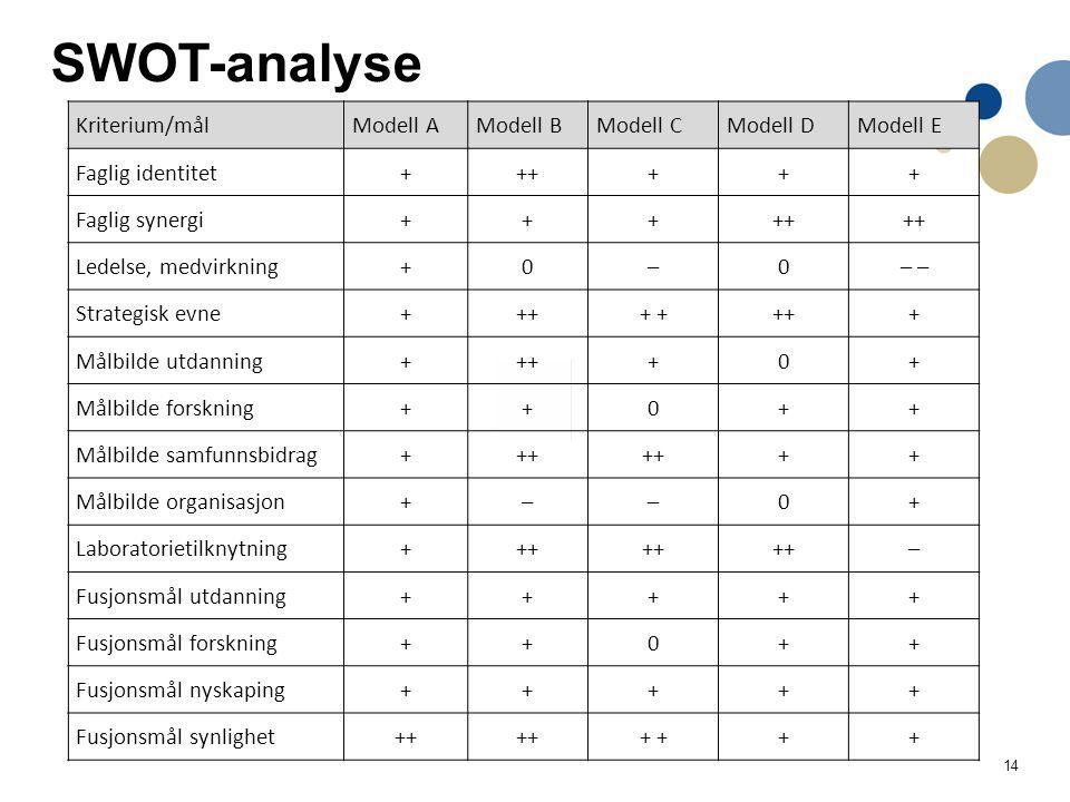 14 SWOT-analyse Kriterium/målModell AModell BModell CModell DModell E Faglig identitet++++++ Faglig synergi+++++ Ledelse, medvirkning+0–0– Strategisk evne++++ +++ Målbilde utdanning++++0+ Målbilde forskning++0++ Målbilde samfunnsbidrag+++ ++ Målbilde organisasjon+––0+ Laboratorietilknytning+++ – Fusjonsmål utdanning+++++ Fusjonsmål forskning++0++ Fusjonsmål nyskaping+++++ Fusjonsmål synlighet++ + ++