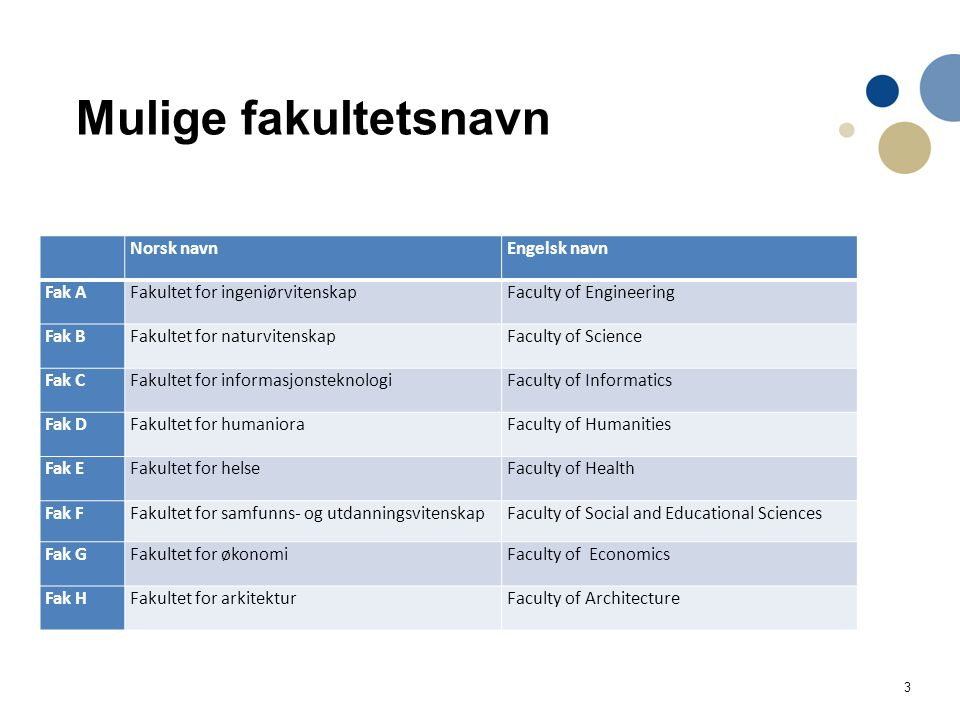 3 Mulige fakultetsnavn Norsk navnEngelsk navn Fak AFakultet for ingeniørvitenskapFaculty of Engineering Fak BFakultet for naturvitenskapFaculty of Science Fak CFakultet for informasjonsteknologiFaculty of Informatics Fak DFakultet for humanioraFaculty of Humanities Fak EFakultet for helseFaculty of Health Fak FFakultet for samfunns- og utdanningsvitenskapFaculty of Social and Educational Sciences Fak GFakultet for økonomiFaculty of Economics Fak HFakultet for arkitekturFaculty of Architecture