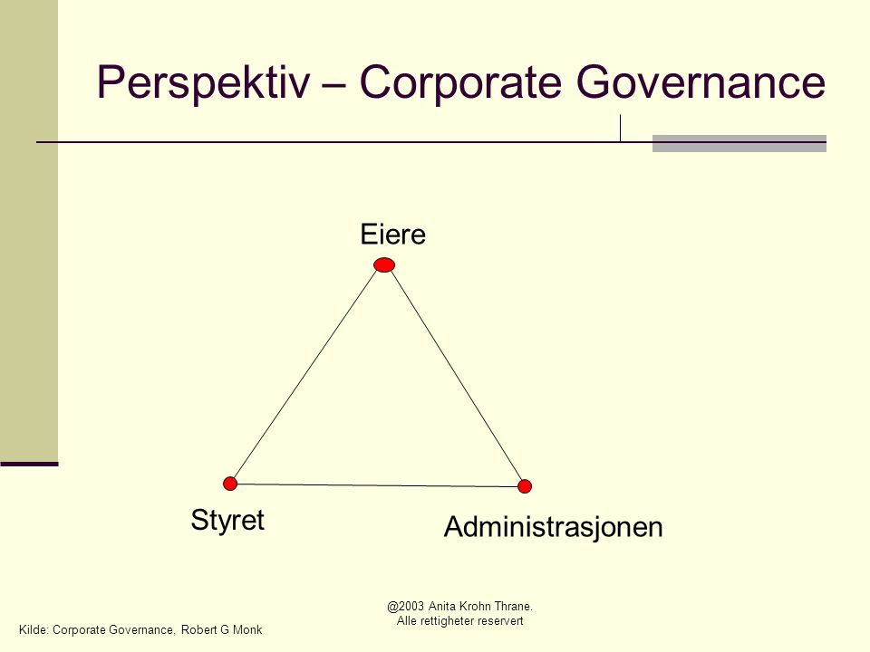 Perspektiv – Corporate Governance Eiere Styret Administrasjonen Kilde: Corporate Governance, Robert G Monk