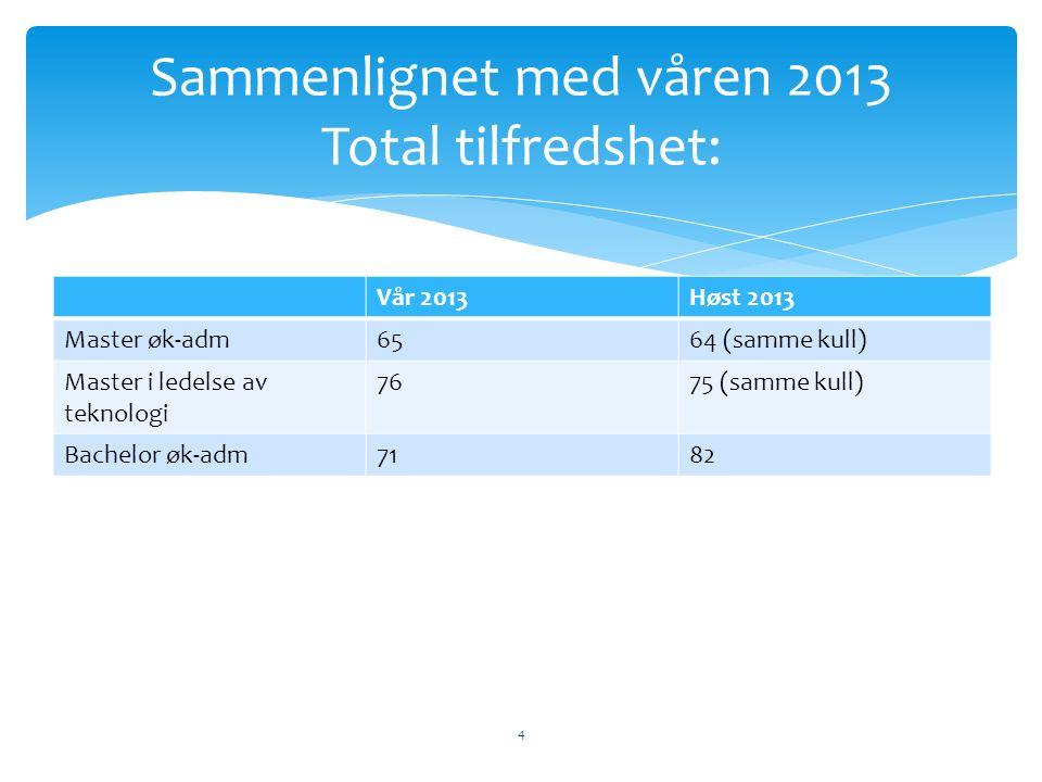 Vår 2013Høst 2013 Master øk-adm6564 (samme kull) Master i ledelse av teknologi 7675 (samme kull) Bachelor øk-adm7182 4 Sammenlignet med våren 2013 Total tilfredshet: