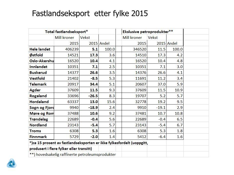 Fastlandseksport etter fylke 2015