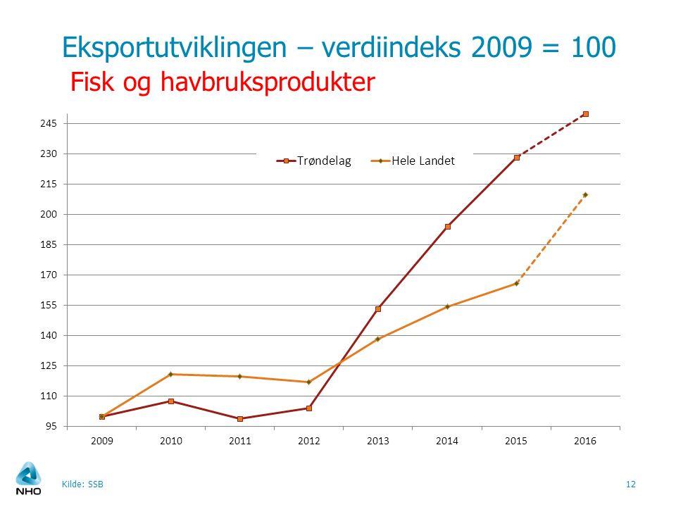 Eksportutviklingen – verdiindeks 2009 = 100 Fisk og havbruksprodukter Kilde: SSB12