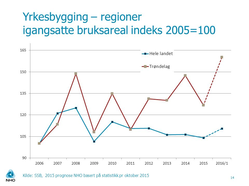 Yrkesbygging – regioner igangsatte bruksareal indeks 2005=100 Kilde: SSB, 2015 prognose NHO basert på statistikk pr oktober 2015 14