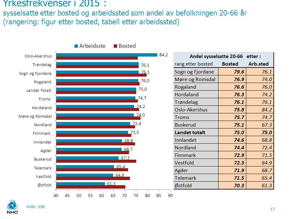 Yrkesfrekvenser i 2015 : sysselsatte etter bosted og arbeidssted som andel av befolkningen 20-66 år (rangering: figur etter bosted, tabell etter arbeidssted) Kilde: SSB 17