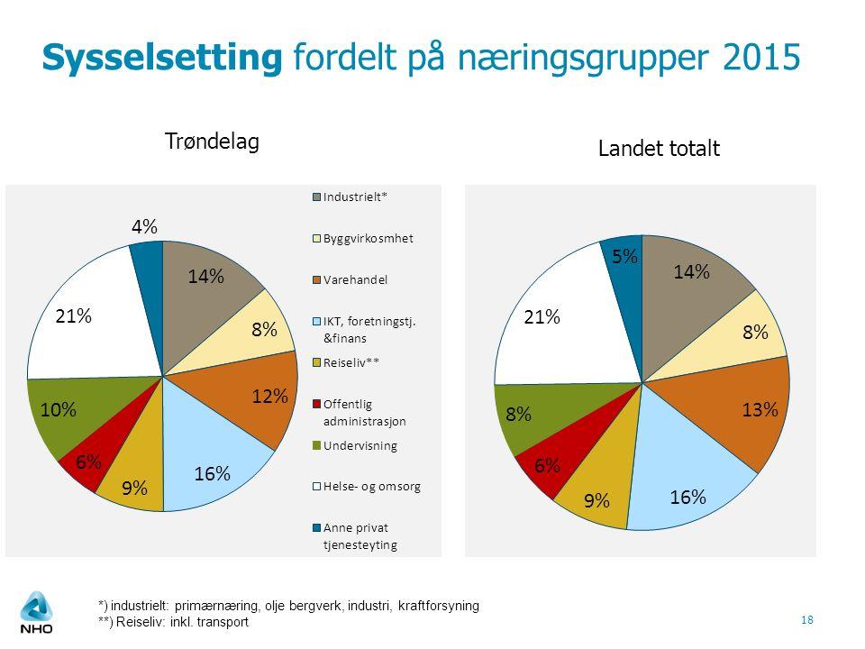 Sysselsetting fordelt på næringsgrupper 2015 18 Trøndelag Landet totalt *) industrielt: primærnæring, olje bergverk, industri, kraftforsyning **) Reiseliv: inkl.