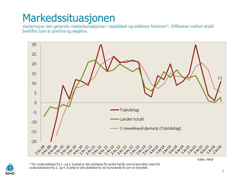 Markedssituasjonen Vurdering av den generelle markedssituasjonen i øyeblikket og utsiktene fremover*.