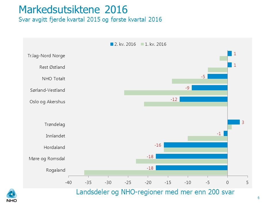 Markedsutsiktene 2016 Svar avgitt fjerde kvartal 2015 og første kvartal 2016 6 Landsdeler og NHO-regioner med mer enn 200 svar