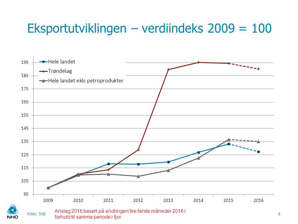 Eksportutviklingen – verdiindeks 2009 = 100 Kilde: SSB8 Anslag 2016 basert på endringen fire første måneder 2016 i forhold til samme periode i fjor