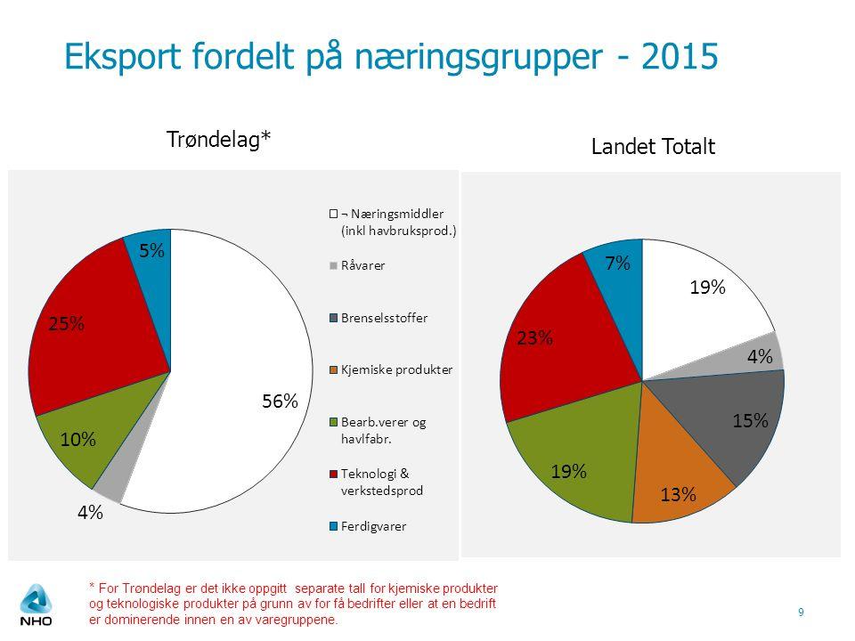 Eksport fordelt på næringsgrupper - 2015 9 Trøndelag* Landet Totalt * For Trøndelag er det ikke oppgitt separate tall for kjemiske produkter og teknologiske produkter på grunn av for få bedrifter eller at en bedrift er dominerende innen en av varegruppene.
