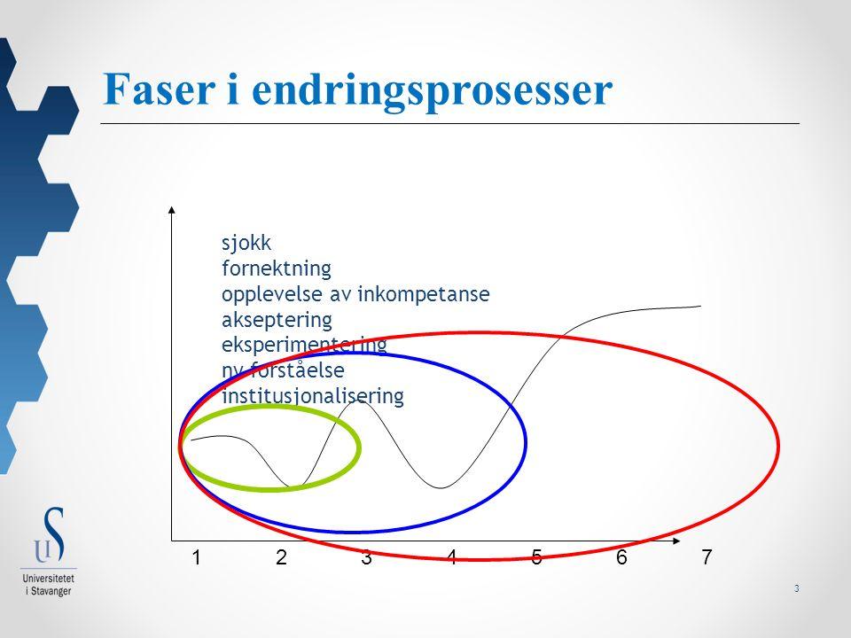 3 Faser i endringsprosesser 12345671234567 sjokk fornektning opplevelse av inkompetanse akseptering eksperimentering ny forståelse institusjonalisering