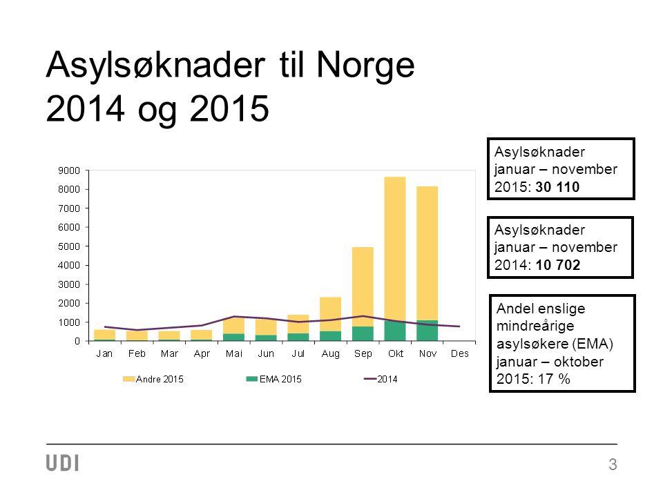 Asylsøknader til Norge 2014 og 2015 3 Asylsøknader januar – november 2015: 30 110 Asylsøknader januar – november 2014: 10 702 Andel enslige mindreårige asylsøkere (EMA) januar – oktober 2015: 17 %